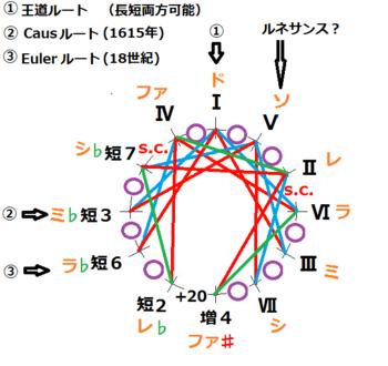 (短2版)王道純正律の色々なルート音を示す図.png