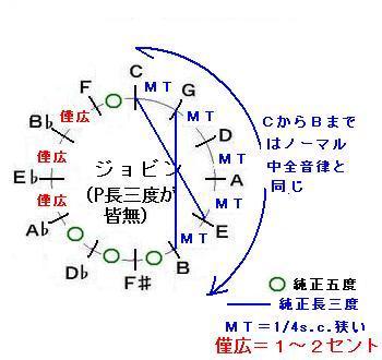 ジョビン(1/4sc×5)の音律サークル.JPG