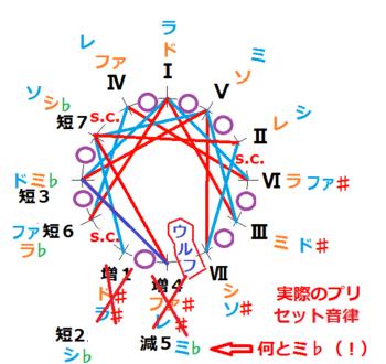 短2修正(びっくり説明)電子楽器(チューナー)のプリセット短調純正律の図.png