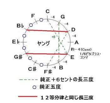 通常のヤング音律01-JPEG.jpg