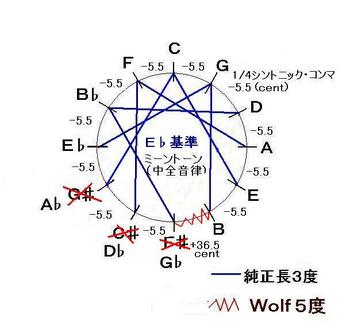 E♭基準ミーントーン-JPEG.JPG