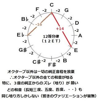 12等分律(12ET)-音律サークル-JPEG.jpg