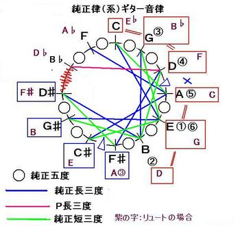 H231220暫定_ギター「広域」純正律-音律サークル-JPEG.JPG