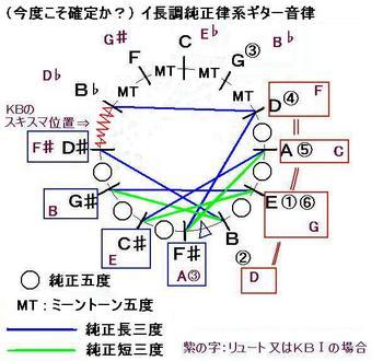 H231226ジュリアーニこれで確定か_ギターイ長調純正律型-音律サークル-JPEG.JPG