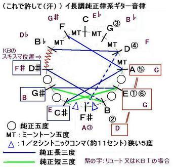 H231229ジュリアーニこれで許して1_ギターイ長調純正律風-音律サークル-JPEG.JPG
