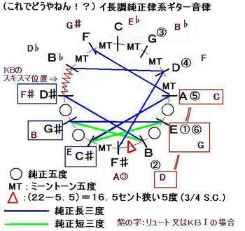 H231229ジュリアーニついにやったか_2_ギターイ長調純正律風-音律サークル-JPEG.JPG