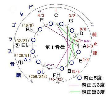 KB_1_推測-音名-音律サークル-JPEG.JPG