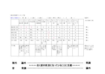 dai純正音程数ランキング表_03.PNG