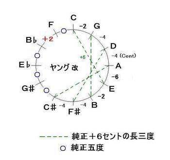 19世紀Gヤング改B♭F広い音律-JPEG.JPG