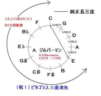 Aジルバーマン_スキスマ8分割法-音律サークル-JPEG.JPG
