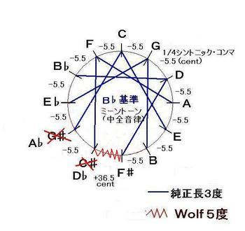 B♭基準ミーントーン-JPEG.JPG