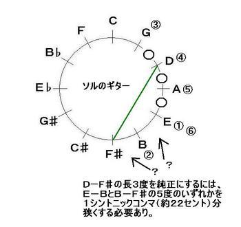 ソルのギターフレット図1.JPG