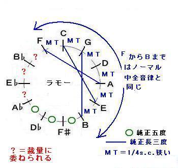 ラモー(1/4sc×6)の音律サークル.JPG