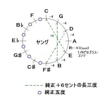 通常のヤング音律-JPEG.jpg