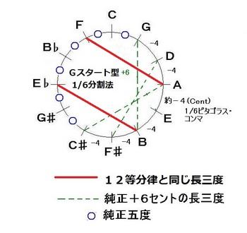 Gスタートのヤング音律-JPEG.jpg