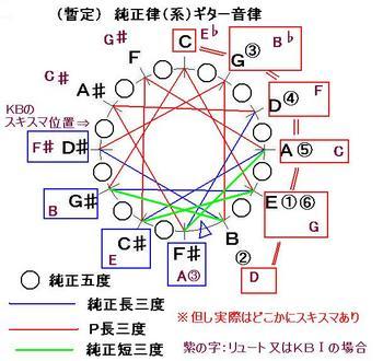 H231028暫定_ギター純正律-音律サークル-JPEG.JPG